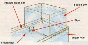 Semi-automatic reservoir